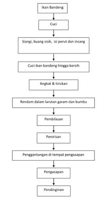 diagram pembuatan ikan bandeng presto